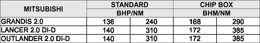 Chip Tuning Box MITSUBISHI Outlander 2.0 DI-D 140 BHP 103 kW 35 BHP PD